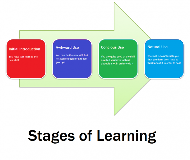 Stages of Learning 1
